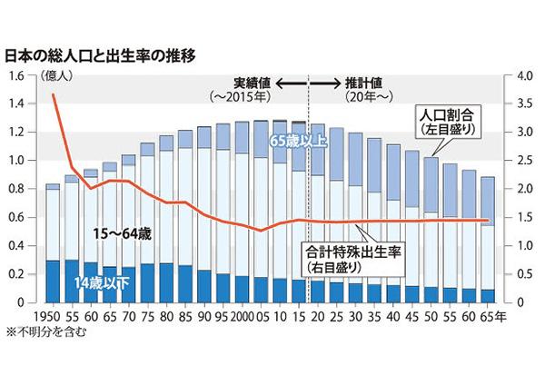 日本の総人口と出生率の推移